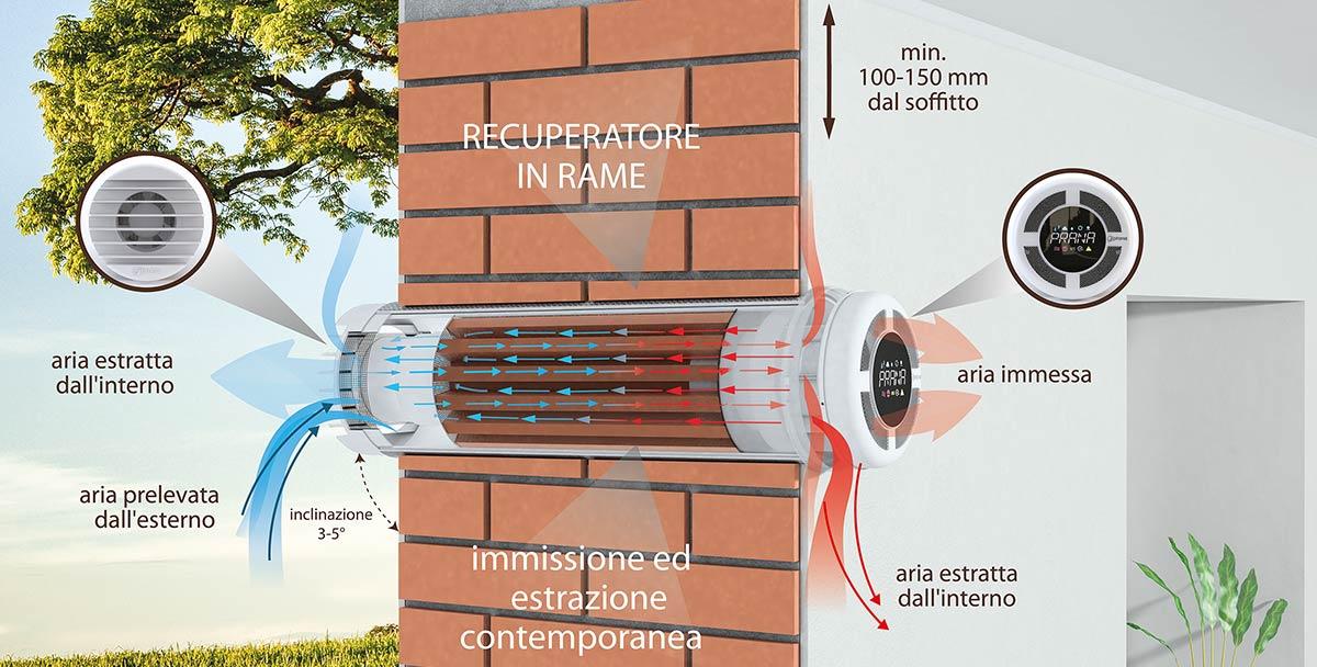 Ventilazione meccanica controllata prana for Ventilazione meccanica